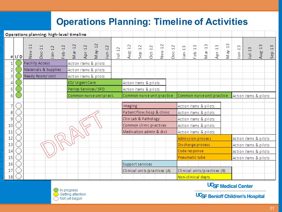 Operations Planning: Timeline of Activities