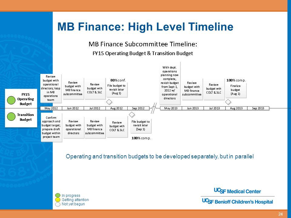 MB Finance: High Level Timeline