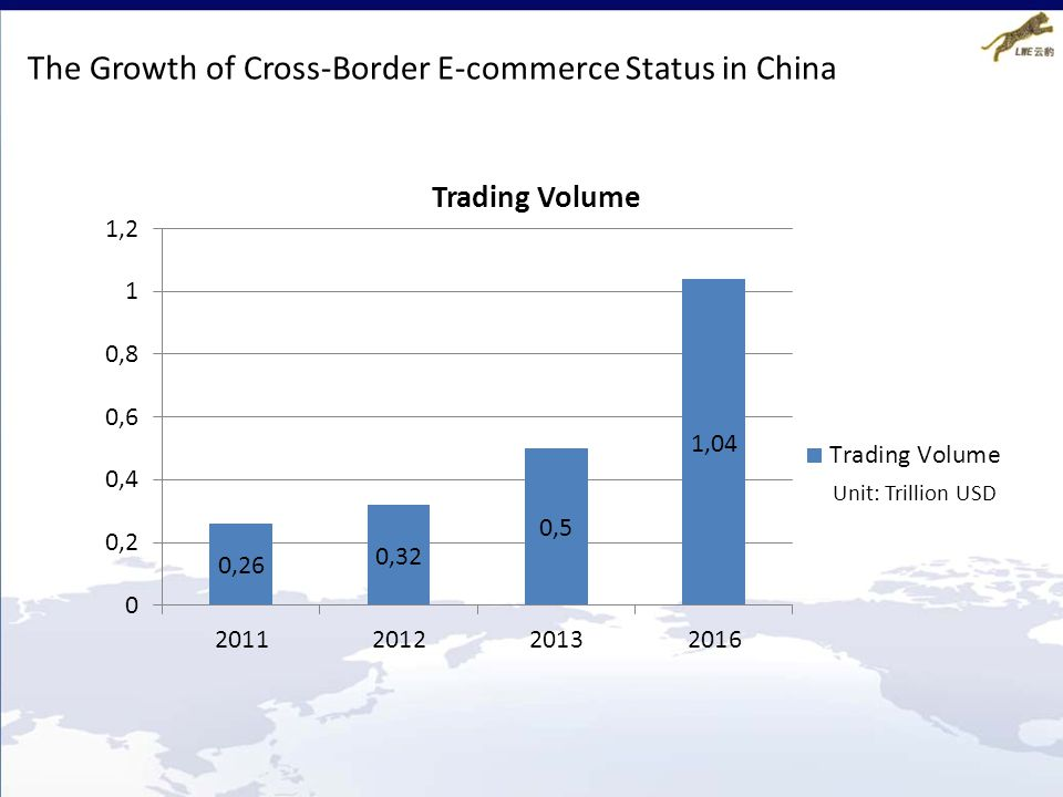The Growth of Cross-Border E-commerce Status in China
