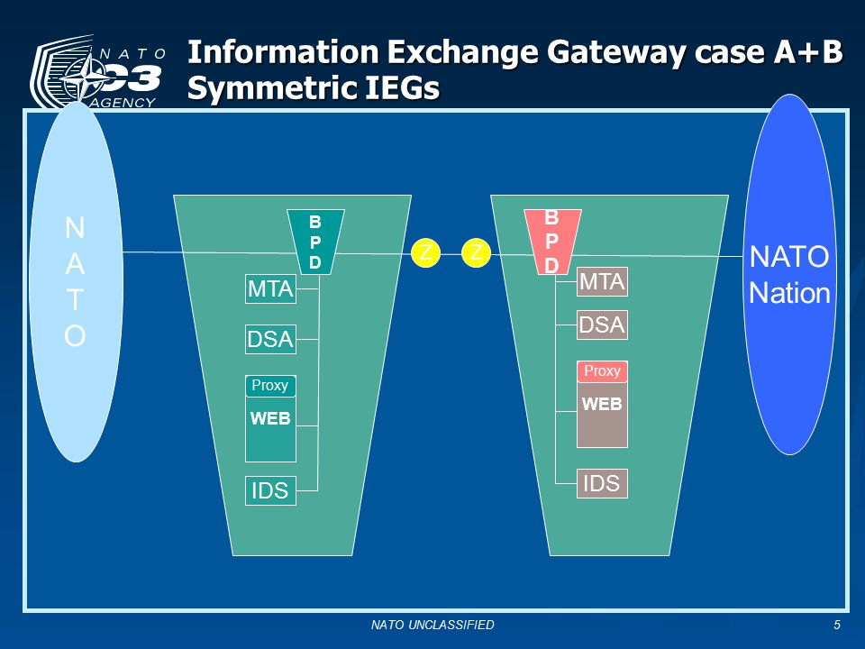 Information Exchange Gateway case A+B Symmetric IEGs