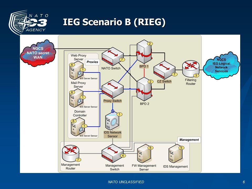 IEG Scenario B (RIEG) NATO UNCLASSIFIED