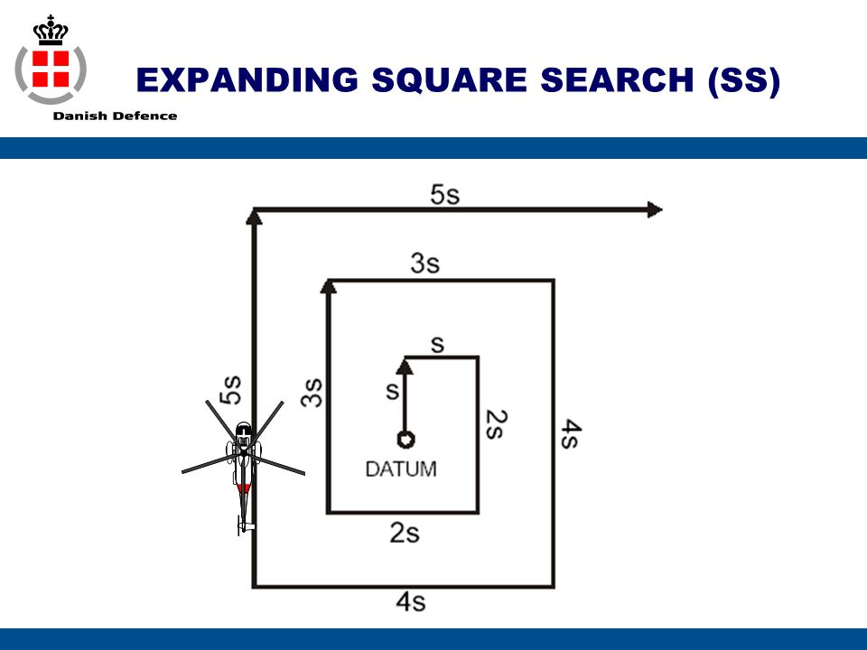 EXPANDING SQUARE SEARCH (SS)
