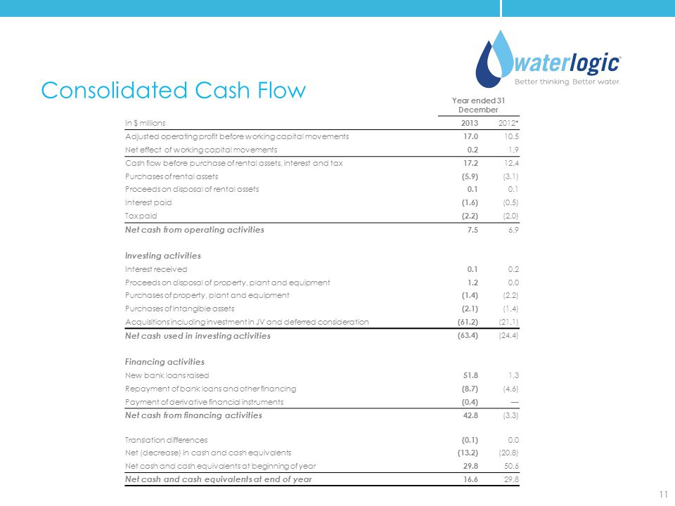 Consolidated Cash Flow