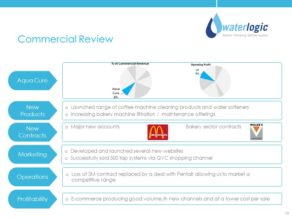 Commercial Review Aqua Cure New Products New Contracts Marketing