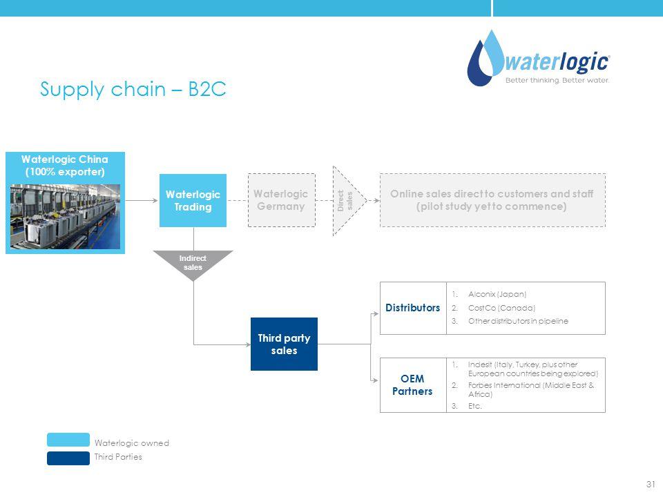 Waterlogic China (100% exporter)