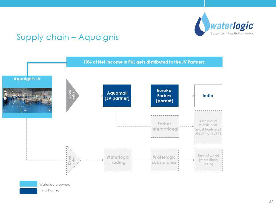 Supply chain – Aquaignis