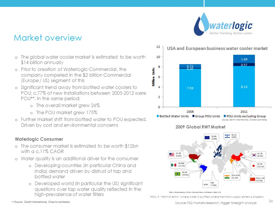 Market overview The global water cooler market is estimated to be worth $14 billion annually.