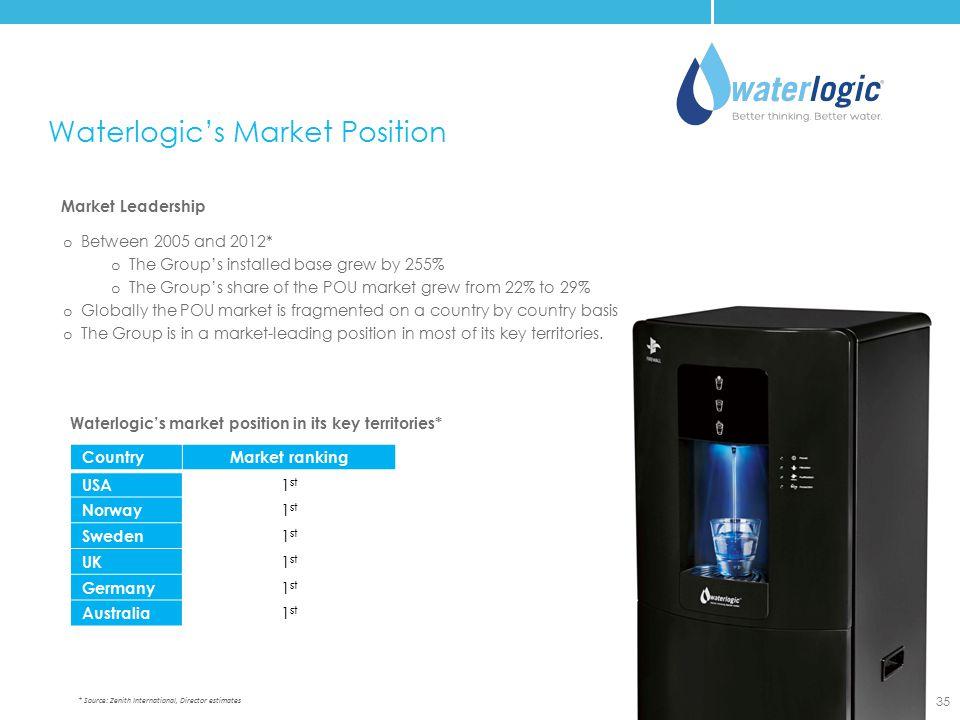 Waterlogic's Market Position