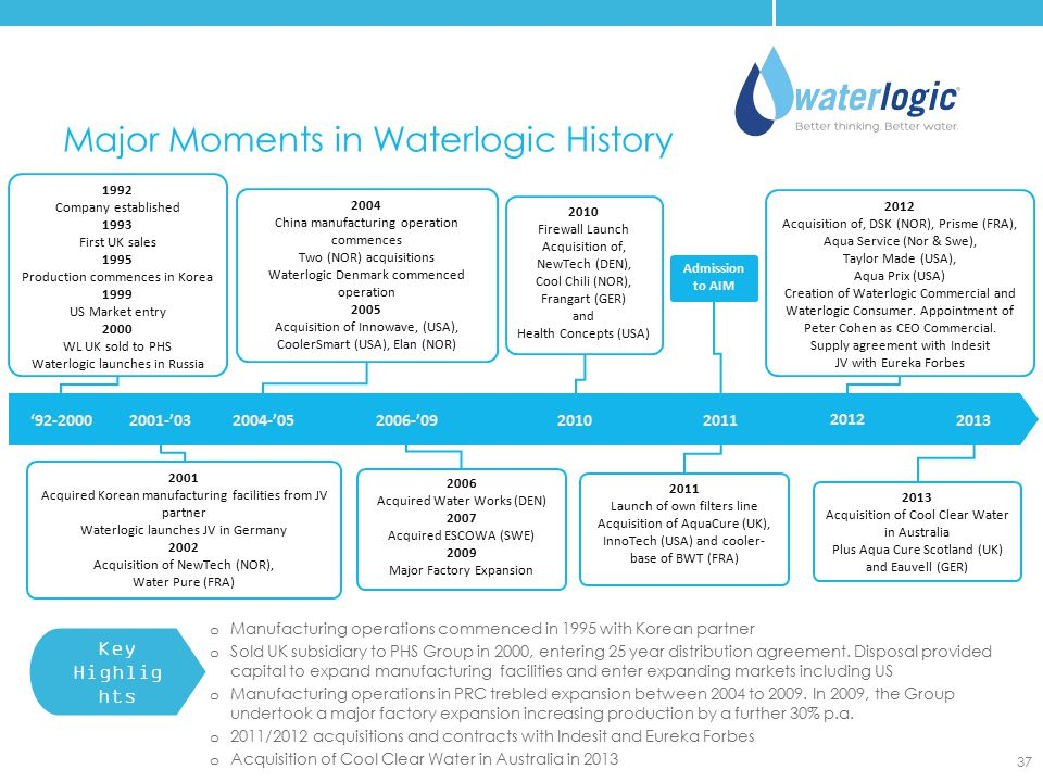 Major Moments in Waterlogic History