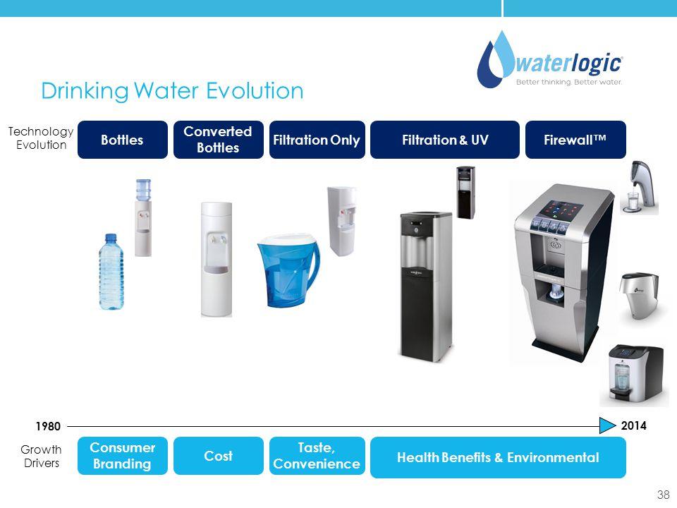 Drinking Water Evolution
