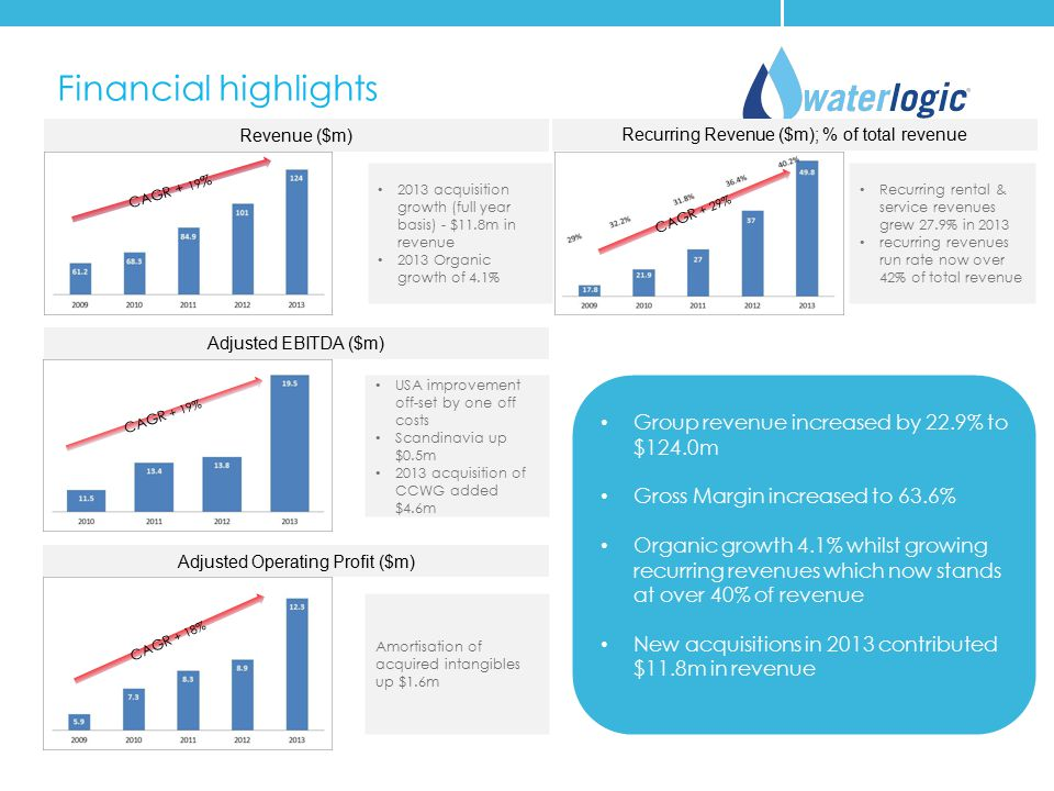 Financial highlights Group revenue increased by 22.9% to $124.0m