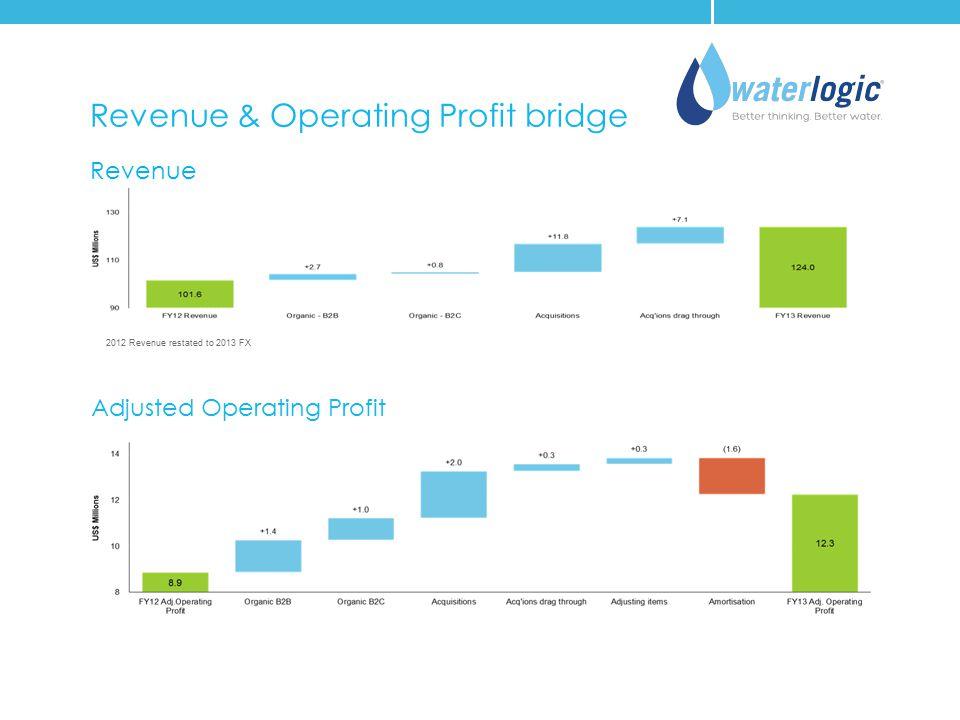 Revenue & Operating Profit bridge