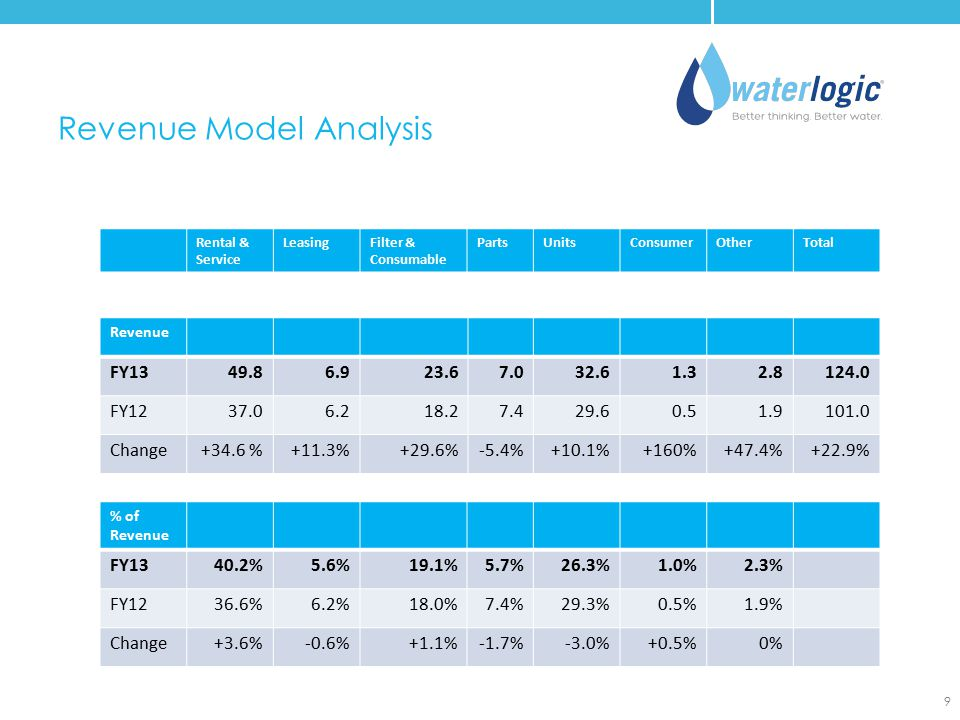 Revenue Model Analysis