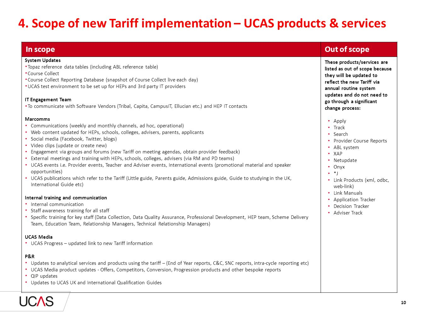 4. Scope of new Tariff implementation – UCAS products & services