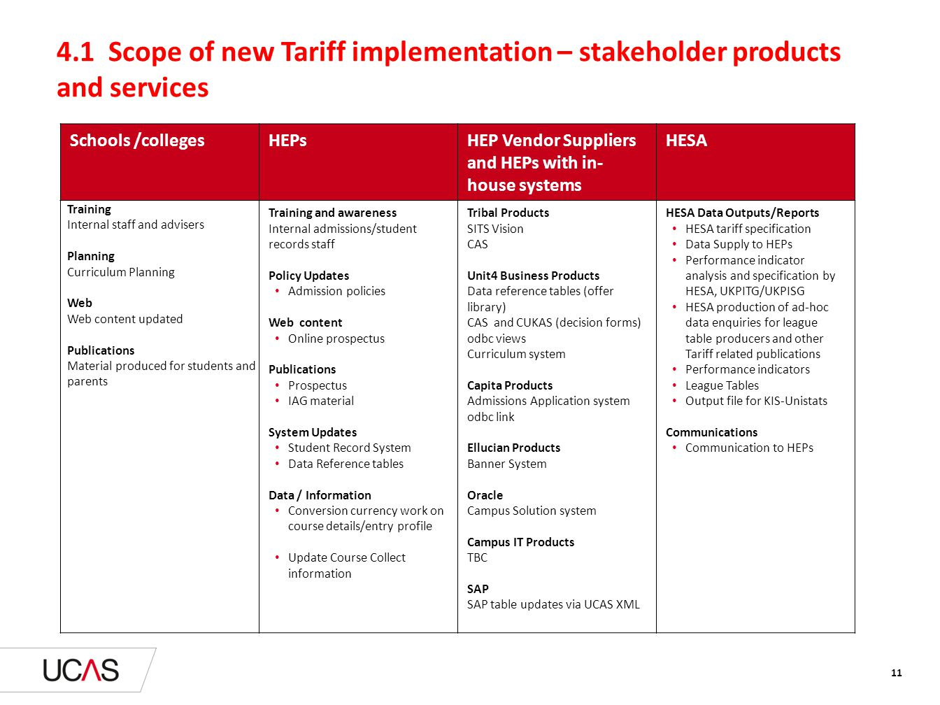4.1 Scope of new Tariff implementation – stakeholder products and services