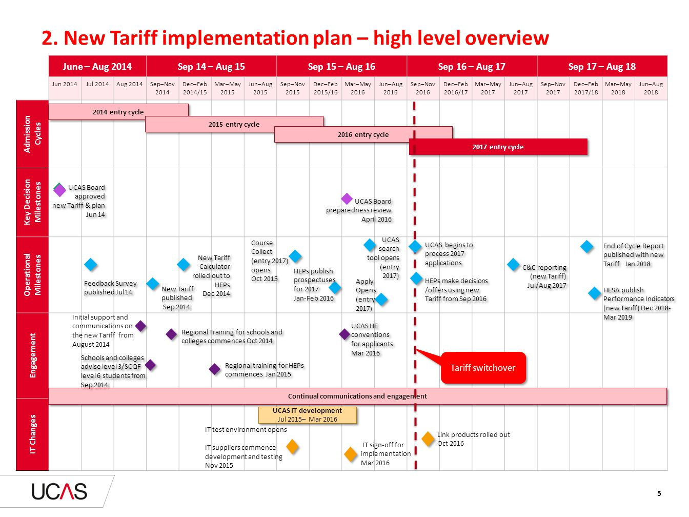 2. New Tariff implementation plan – high level overview