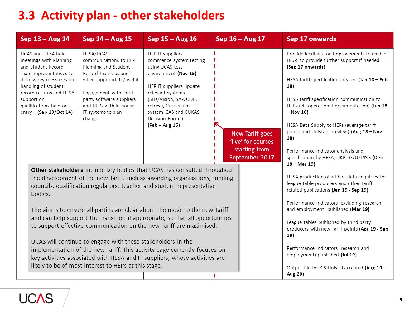 3.3 Activity plan - other stakeholders