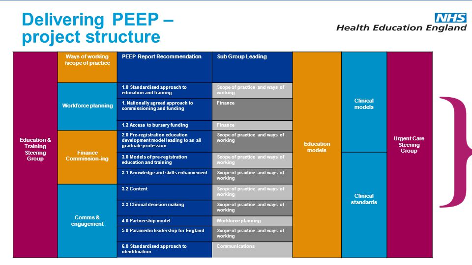 Delivering PEEP – project structure