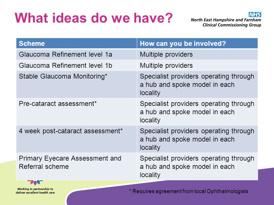 What ideas do we have Scheme How can you be involved