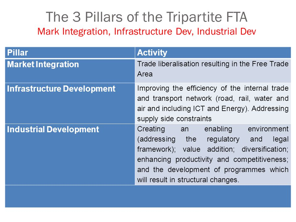 The 3 Pillars of the Tripartite FTA Mark Integration, Infrastructure Dev, Industrial Dev