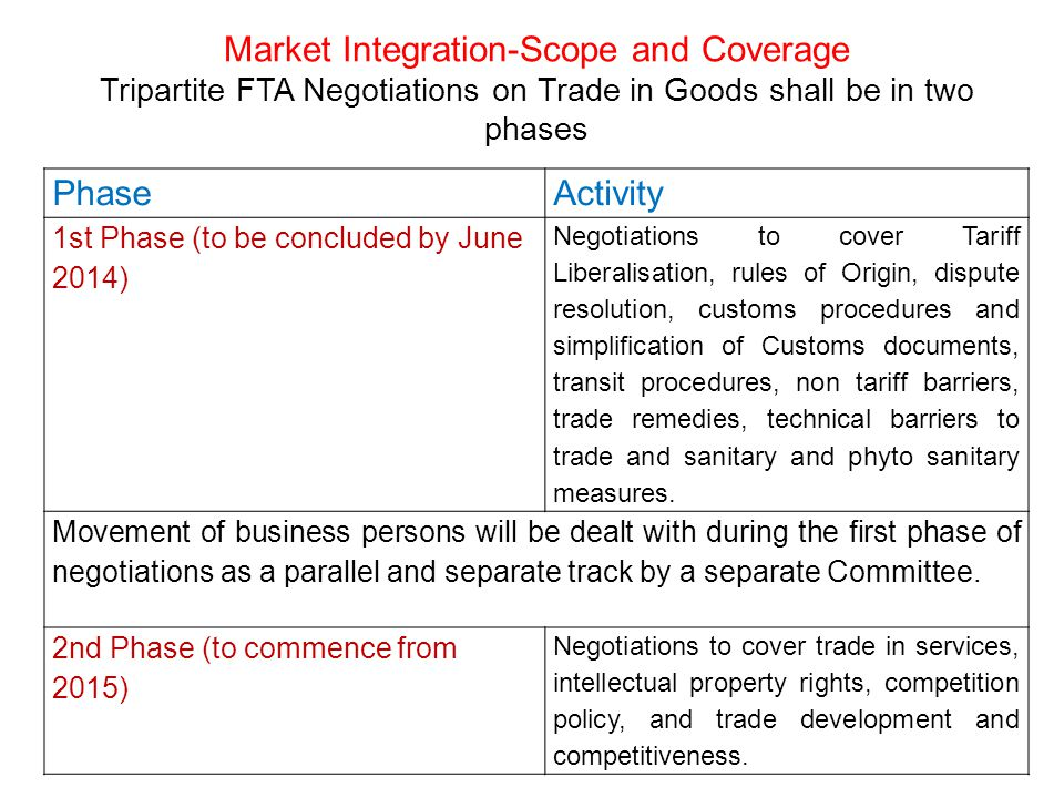 Market Integration-Scope and Coverage Tripartite FTA Negotiations on Trade in Goods shall be in two phases