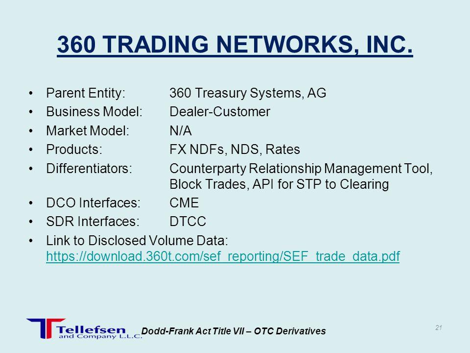 Dodd-Frank Act Title VII – OTC Derivatives