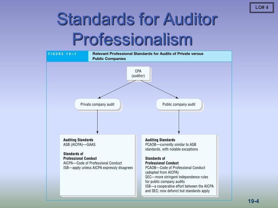 Standards for Auditor Professionalism