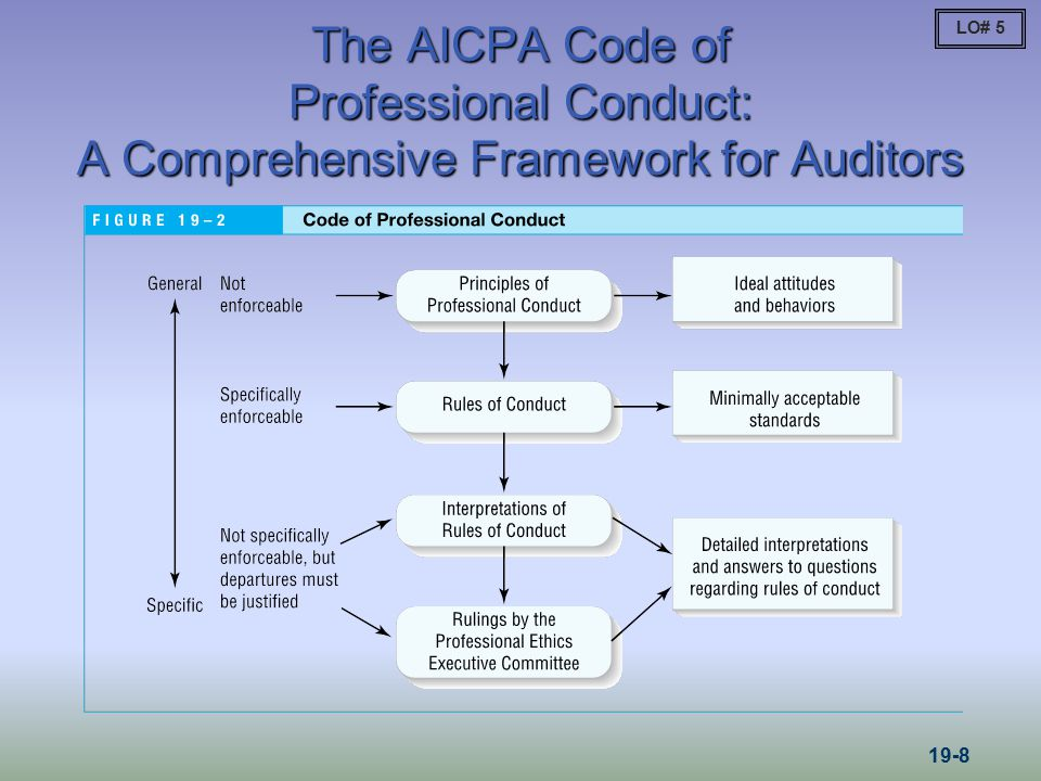 LO# 5 The AICPA Code of Professional Conduct: A Comprehensive Framework for Auditors 19-8
