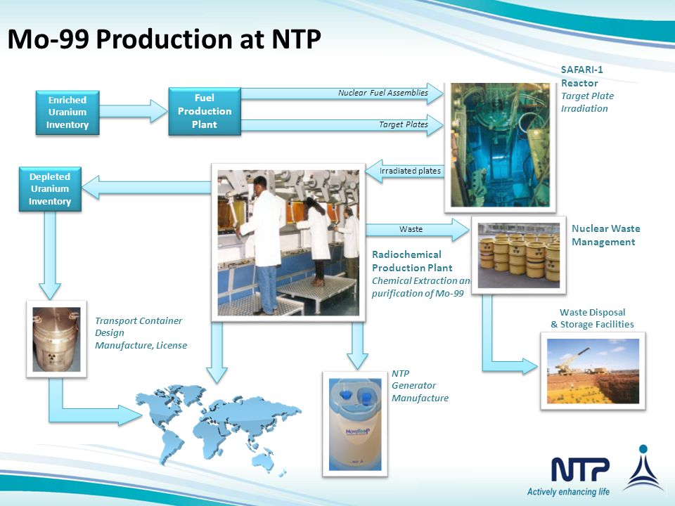 Mo-99 Production at NTP Mo-99 Production at NTP SAFARI-1 Reactor