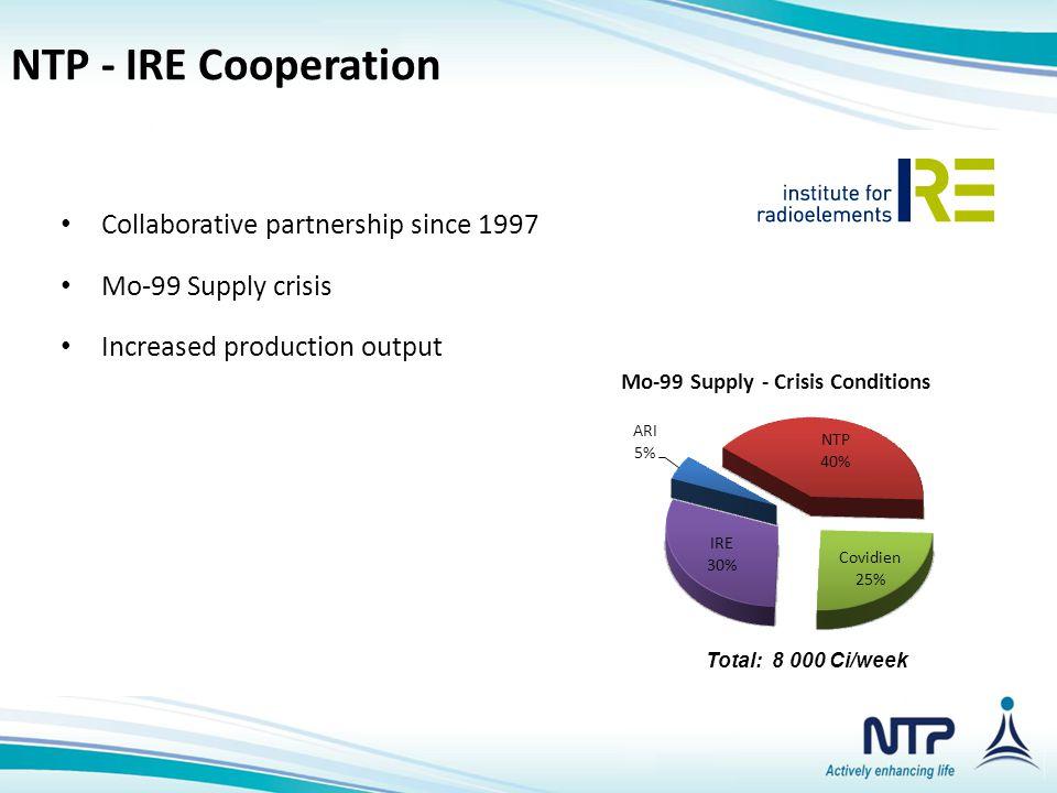 NTP Product Portfolio NTP - IRE Cooperation