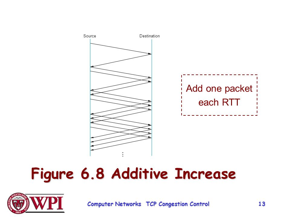 Figure 6.8 Additive Increase