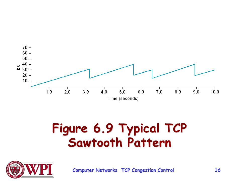 Figure 6.9 Typical TCP Sawtooth Pattern