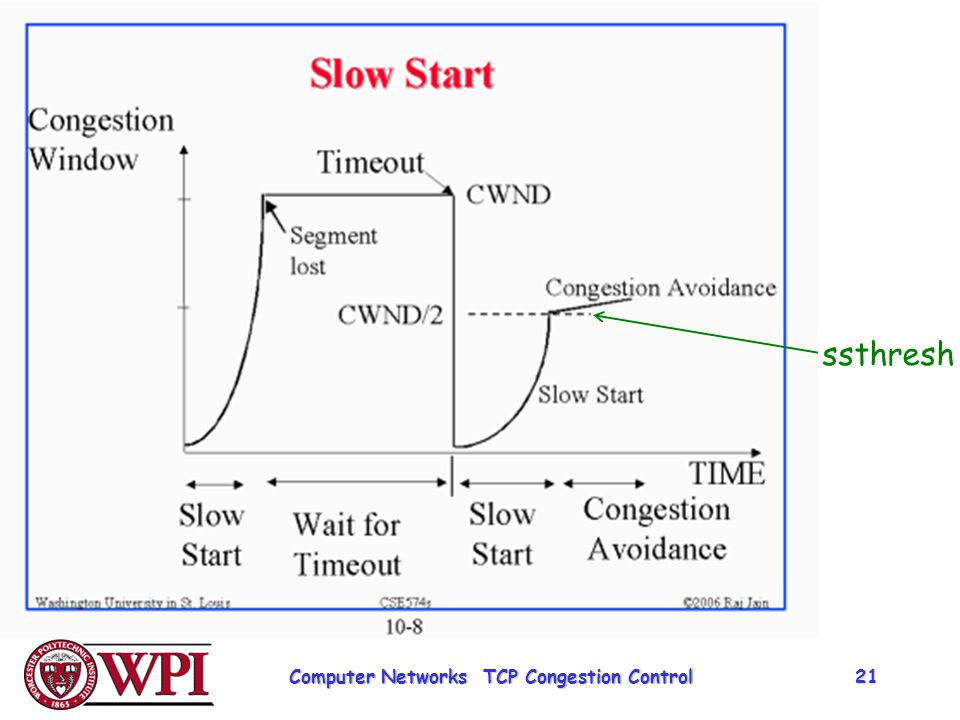 Computer Networks TCP Congestion Control