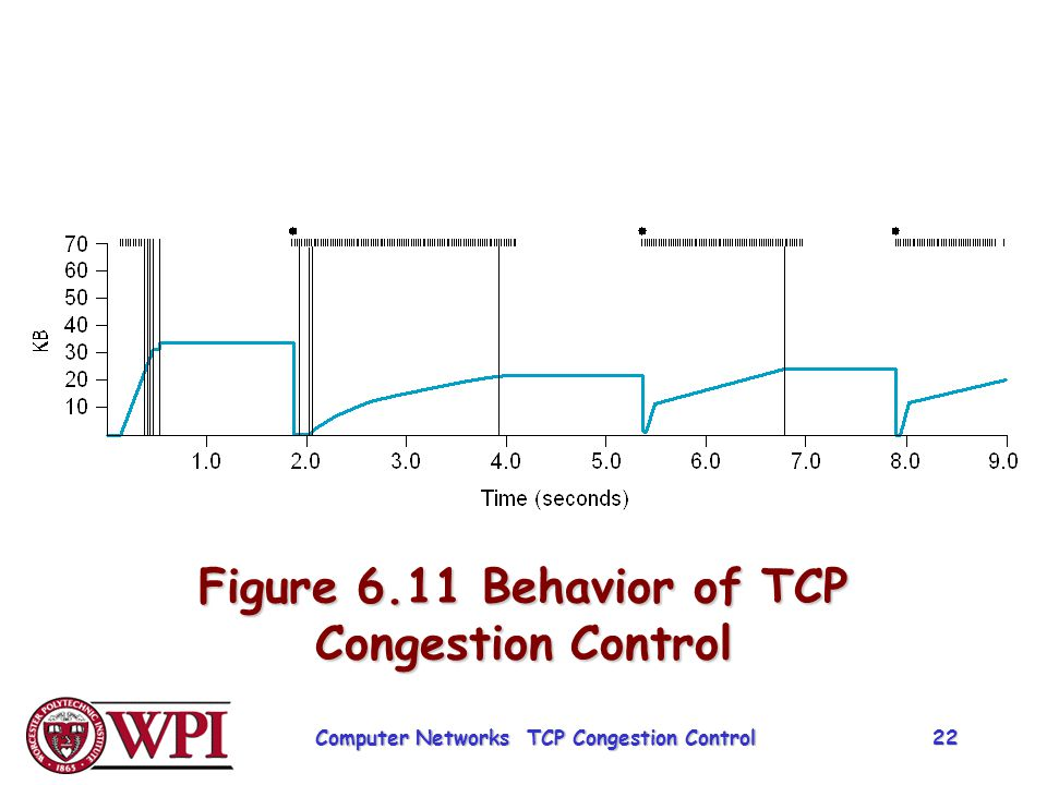 Figure 6.11 Behavior of TCP Congestion Control
