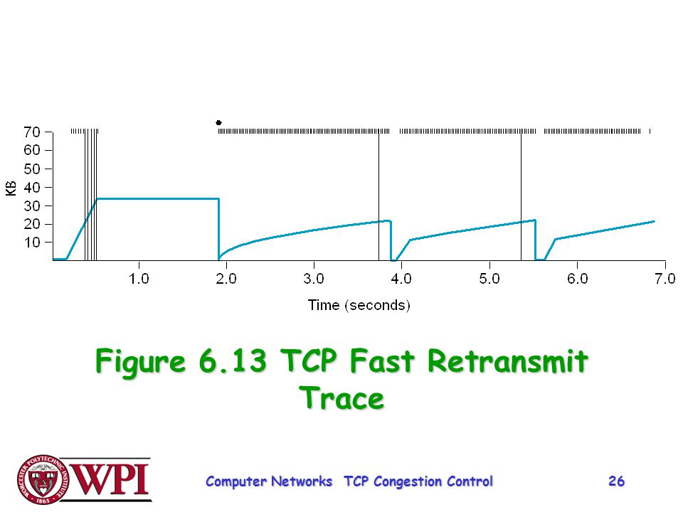 Figure 6.13 TCP Fast Retransmit Trace