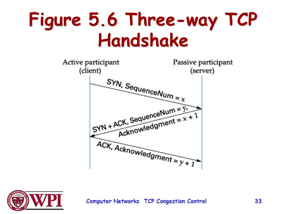 Figure 5.6 Three-way TCP Handshake