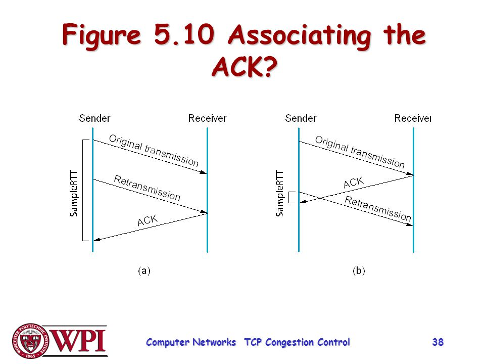 Figure 5.10 Associating the ACK