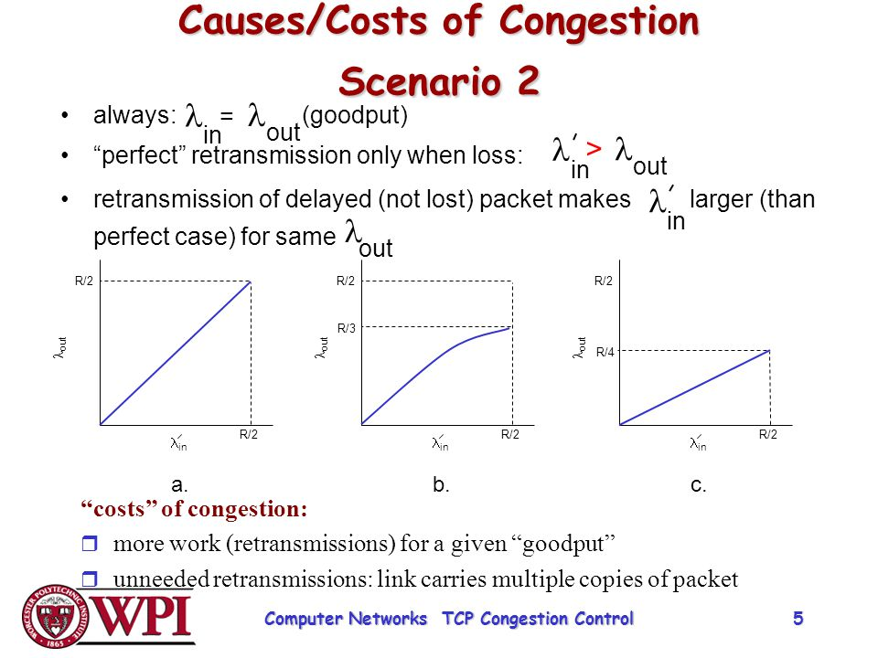 Causes/Costs of Congestion Scenario 2
