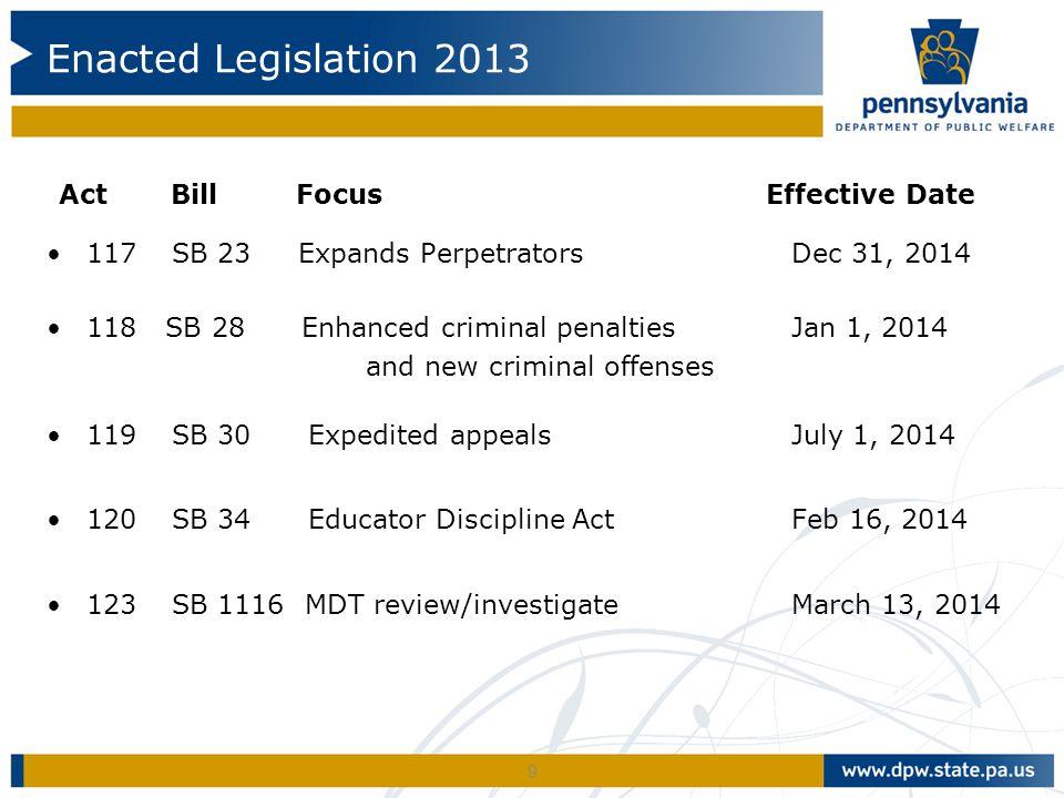 Enacted Legislation 2013 Act Bill Focus Effective Date