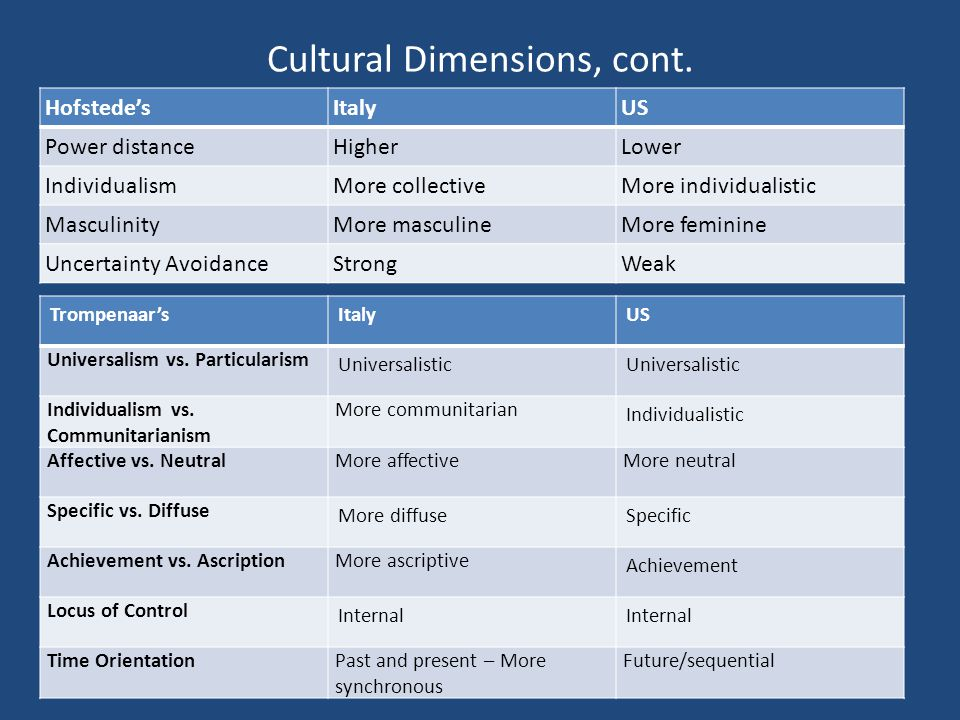 hofstede and trompenaars work dimension Dimension 3: easygoing work intercultural and organisational culture challenges by utilising our effective and proven framework based on geert hofstede's work.