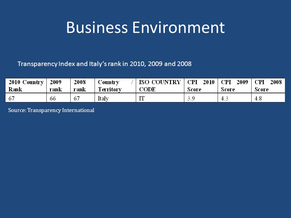 Business Environment Transparency Index and Italy's rank in 2010, 2009 and 2008.