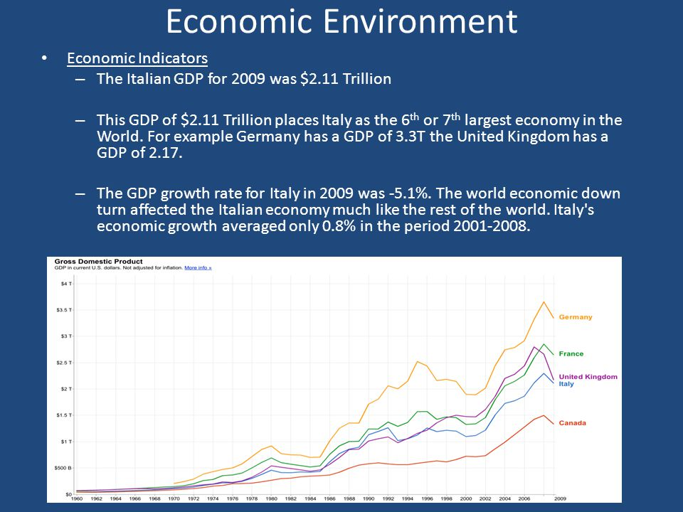 Economic Environment Economic Indicators