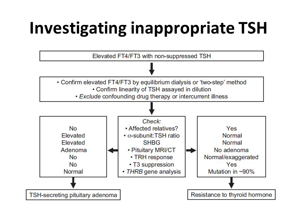 Investigating inappropriate TSH