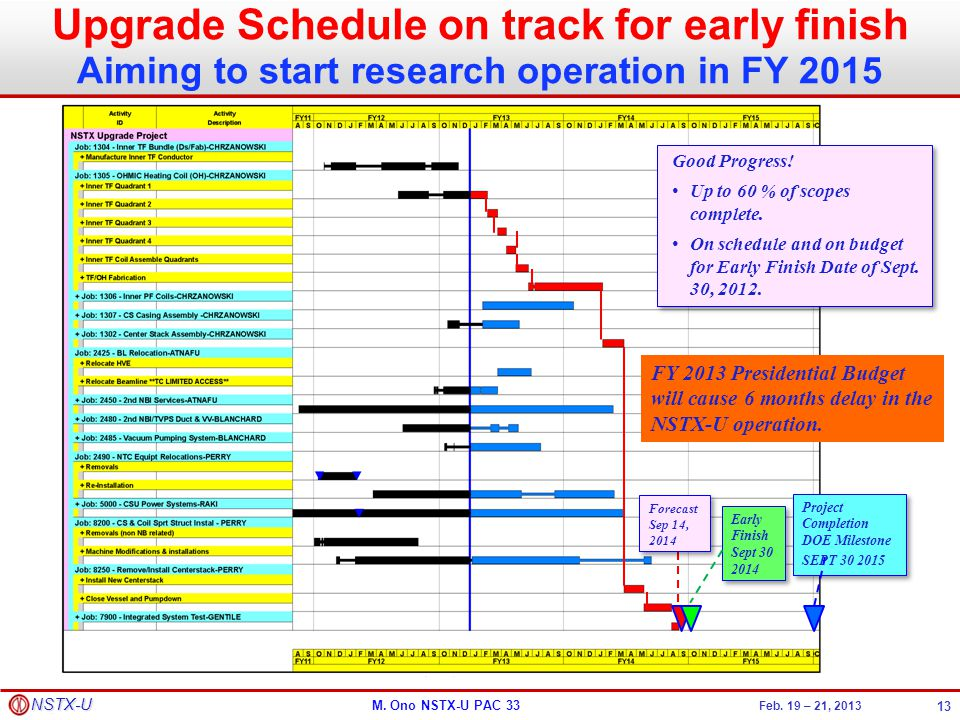 Upgrade Schedule on track for early finish