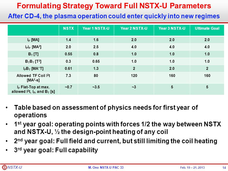 Formulating Strategy Toward Full NSTX-U Parameters