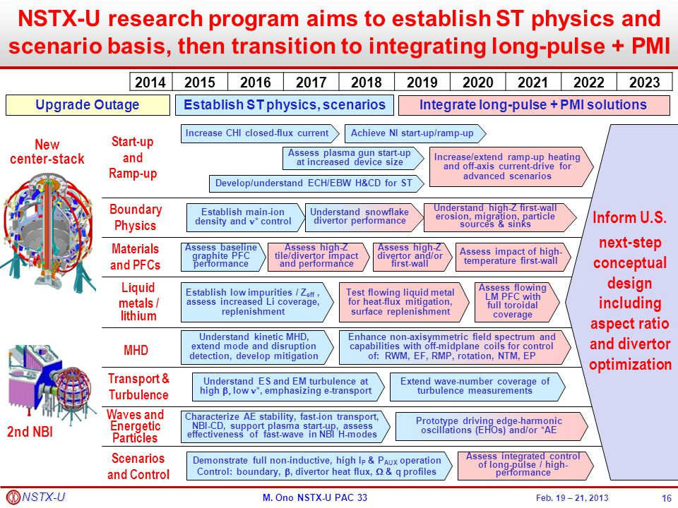 NSTX-U research program aims to establish ST physics and scenario basis, then transition to integrating long-pulse + PMI
