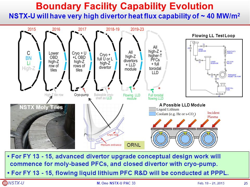 Boundary Facility Capability Evolution