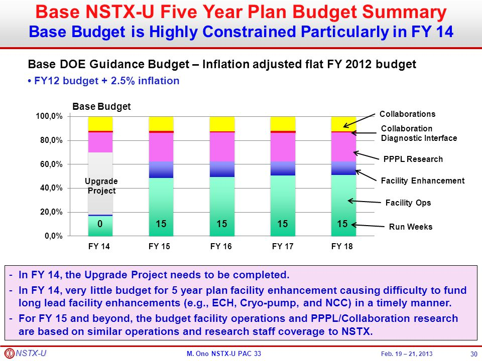 Base NSTX-U Five Year Plan Budget Summary
