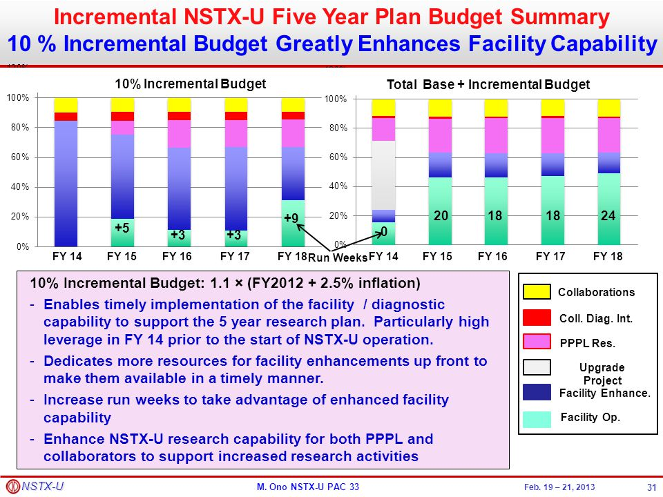 Incremental NSTX-U Five Year Plan Budget Summary