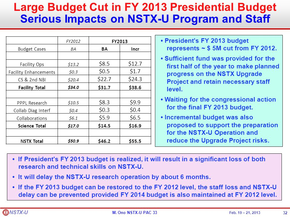 Large Budget Cut in FY 2013 Presidential Budget